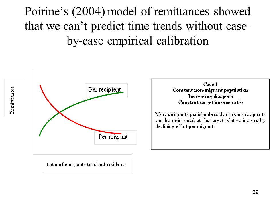 39 Poirine's (2004) model of remittances showed that we can't predict time trends without case- by-case empirical calibration