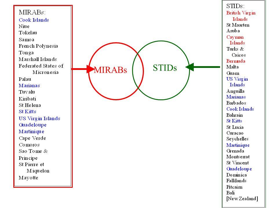59 MIRABs STIDs
