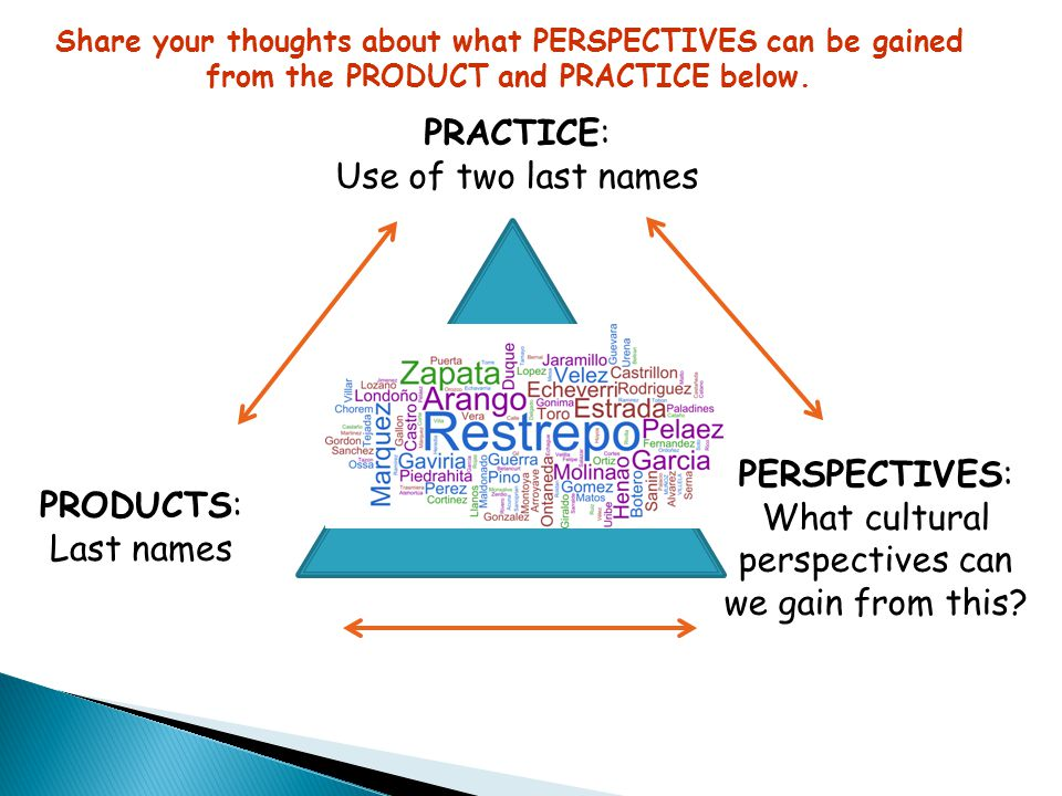 PRACTICE: Gemütlichkeit PERSPECTIVES: What perspectives do you associate with this? PRODUCTS: What products do you associate with this? Share your tho