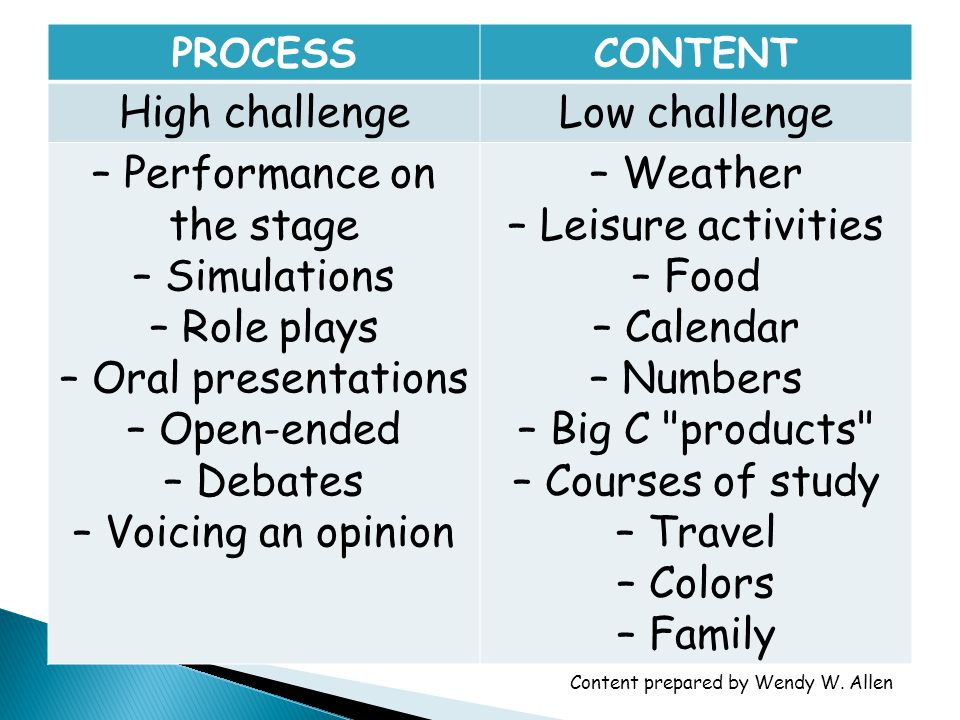 PROCESSCONTENT Low challengeHigh challenge – Lecture – Films – Working together, groups or pairs – Songs, games, or TPR – Cloze activities, multiple choice – Research projects – Routine activities – Matching or sorting exercises – Reading [silently] – Politics – Religion – Sexuality – Diversity – Social class – Justice / fairness / inequalities – Xenophobia Content prepared by Wendy W.