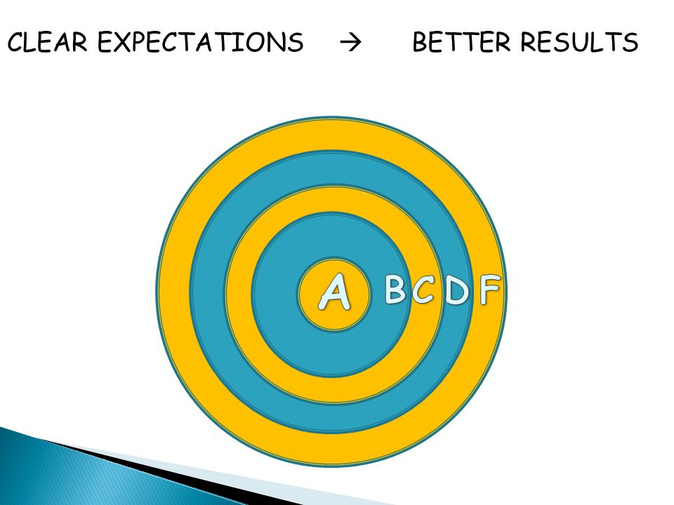 We often inherently know the difference between an A and a B-. Do our students? Clear rubrics help students target their progress, and provide a roadm