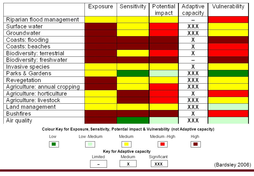 Colour Key for Exposure, Sensitivity, Potential impact & Vulnerability (not Adaptive capacity) Low -Medium High- Key for Adaptive capacity Limited Medium Significant –XXXX (Bardsley 2006)