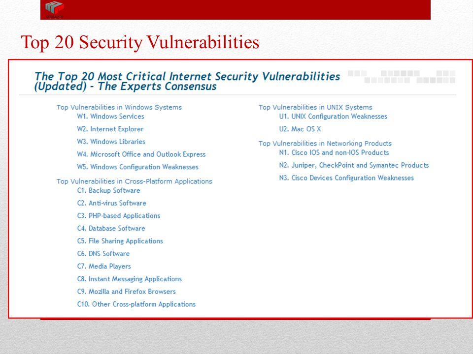 Top 20 Security Vulnerabilities Information goes here 2 nd level info 2 nd level cont'd Information goes here 14