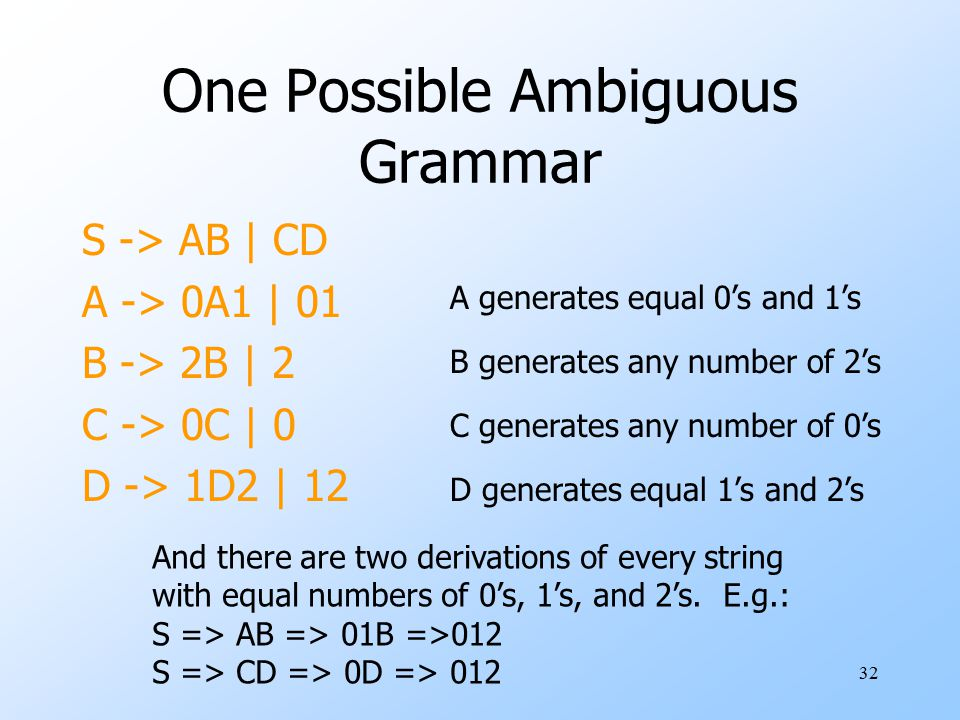 32 One Possible Ambiguous Grammar S -> AB | CD A -> 0A1 | 01 B -> 2B | 2 C -> 0C | 0 D -> 1D2 | 12 A generates equal 0's and 1's B generates any number of 2's C generates any number of 0's D generates equal 1's and 2's And there are two derivations of every string with equal numbers of 0's, 1's, and 2's.
