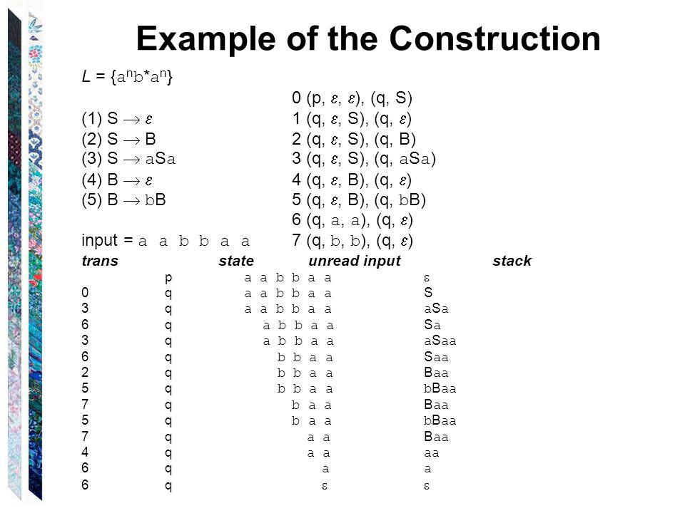 Example of the Construction L = { a n b * a n } 0 (p, ,  ), (q, S) (1)S   1 (q, , S), (q,  ) (2)S  B 2 (q, , S), (q, B) (3)S  a S a 3 (q, , S), (q, a S a ) (4)B   4 (q, , B), (q,  ) (5)B  b B 5 (q, , B), (q, b B) 6 (q, a, a ), (q,  ) input = a a b b a a 7 (q, b, b ), (q,  ) transstate unread inputstack p a a b b a a  0 q a a b b a a S 3 q a a b b a aa S a 6 q a b b a a S a 3 q a b b a aa S aa 6 q b b a a S aa 2 q b b a a B aa 5 q b b a ab B aa 7 q b a a B aa 5 q b a ab B aa 7 q a a B aa 4 q a aaa 6 q aa 6 q 