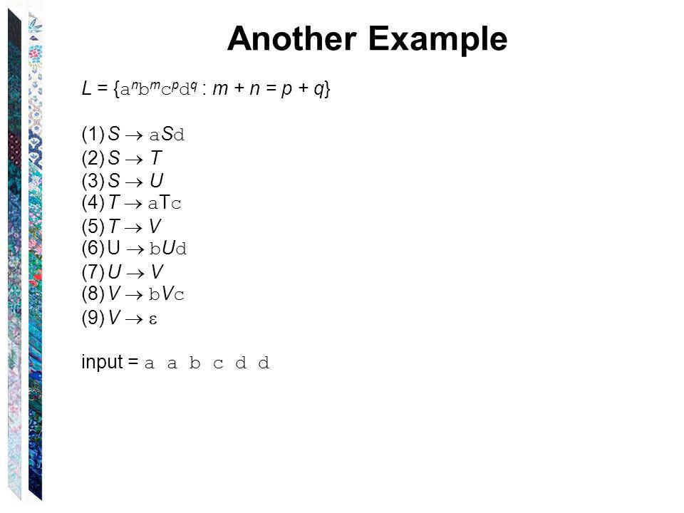 Another Example L = { a n b m c p d q : m + n = p + q} (1)S  a S d (2)S  T (3)S  U (4)T  a T c (5)T  V (6)U  b U d (7)U  V (8)V  b V c (9)V   input = a a b c d d