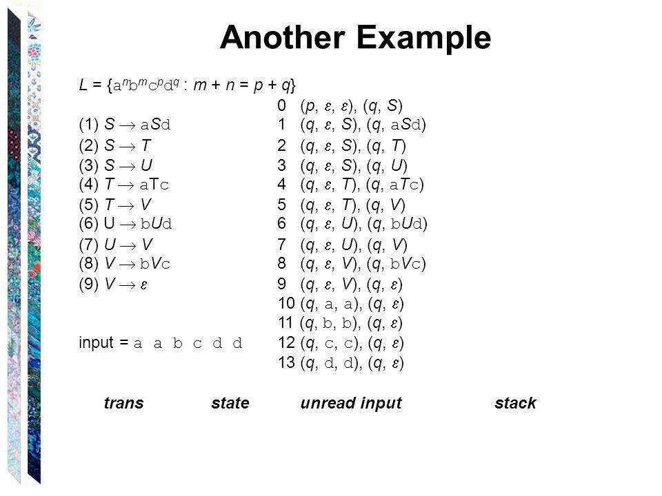 Another Example L = { a n b m c p d q : m + n = p + q} 0 (p, ,  ), (q, S) (1)S  a S d 1 (q, , S), (q, a S d ) (2)S  T2 (q, , S), (q, T) (3)S  U3 (q, , S), (q, U) (4)T  a T c 4 (q, , T), (q, a T c ) (5)T  V5 (q, , T), (q, V) (6)U  b U d 6 (q, , U), (q, b U d ) (7)U  V7 (q, , U), (q, V) (8)V  b V c 8 (q, , V), (q, b V c ) (9)V   9 (q, , V), (q,  ) 10 (q, a, a ), (q,  ) 11 (q, b, b ), (q,  ) input = a a b c d d 12 (q, c, c ), (q,  ) 13 (q, d, d ), (q,  ) transstate unread input stack