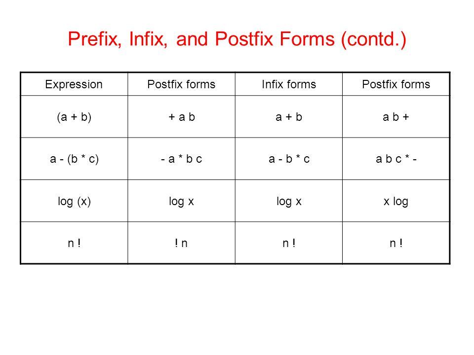Prefix, Infix, and Postfix Forms (contd.) Postfix formsInfix formsPostfix formsExpression a b +a + b+ a b(a + b) a b c * -a - b * c- a * b ca - (b * c) x loglog x log (x) n .