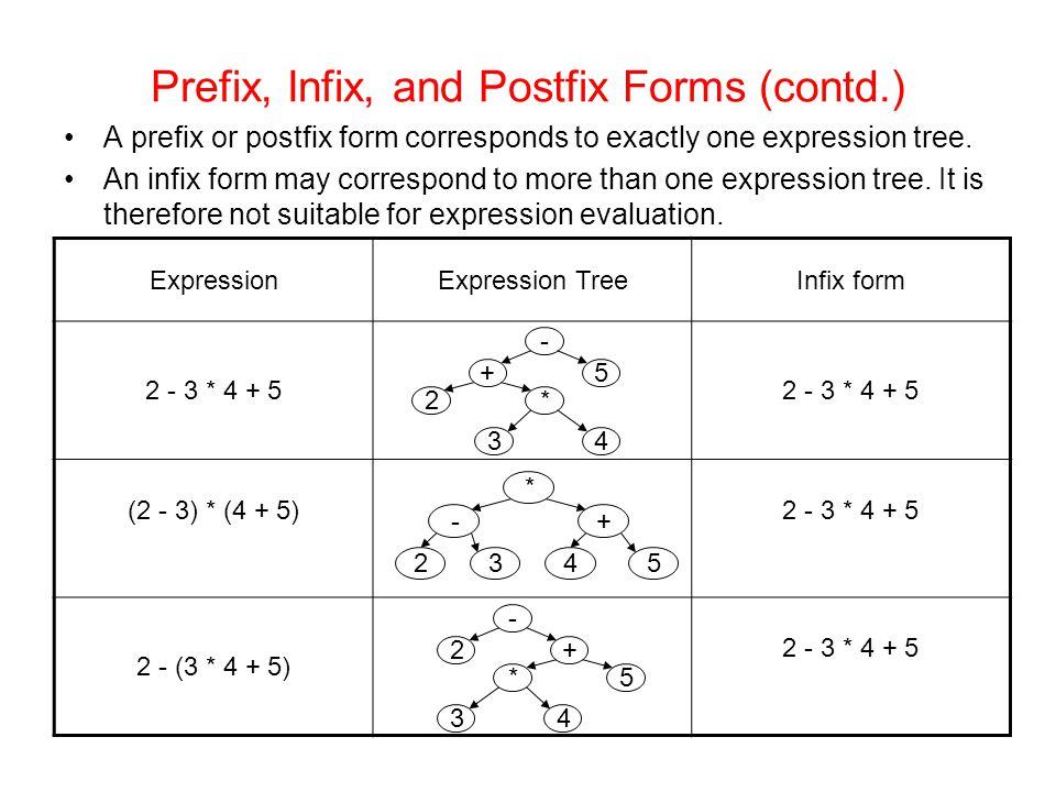 Prefix, Infix, and Postfix Forms (contd.) A prefix or postfix form corresponds to exactly one expression tree.
