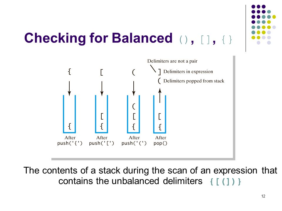 12 Checking for Balanced (), [], {} The contents of a stack during the scan of an expression that contains the unbalanced delimiters {[(])}