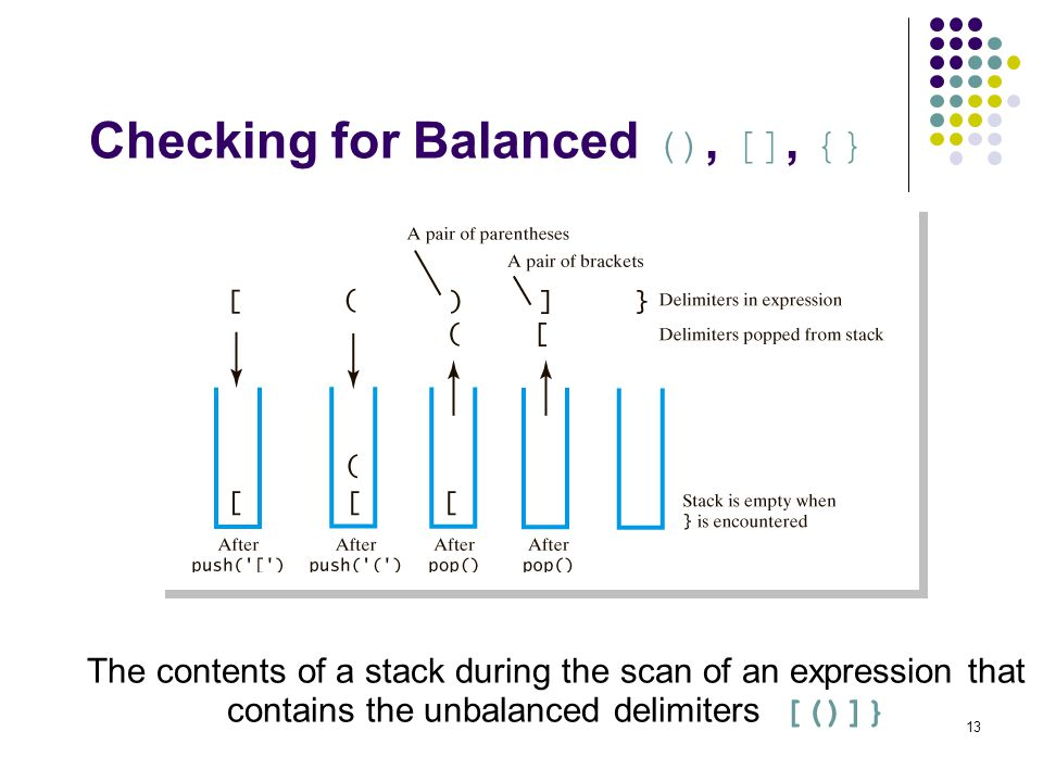 13 Checking for Balanced (), [], {} The contents of a stack during the scan of an expression that contains the unbalanced delimiters [()]}
