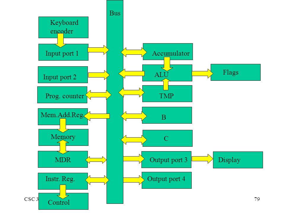 CSC 370 (Blum)79 Input port 1Accumulator ALU Flags Input port 2 Prog. counter Mem.Add.Reg. Memory MDR Instr. Reg. Control C B TMP Output port 3 Output