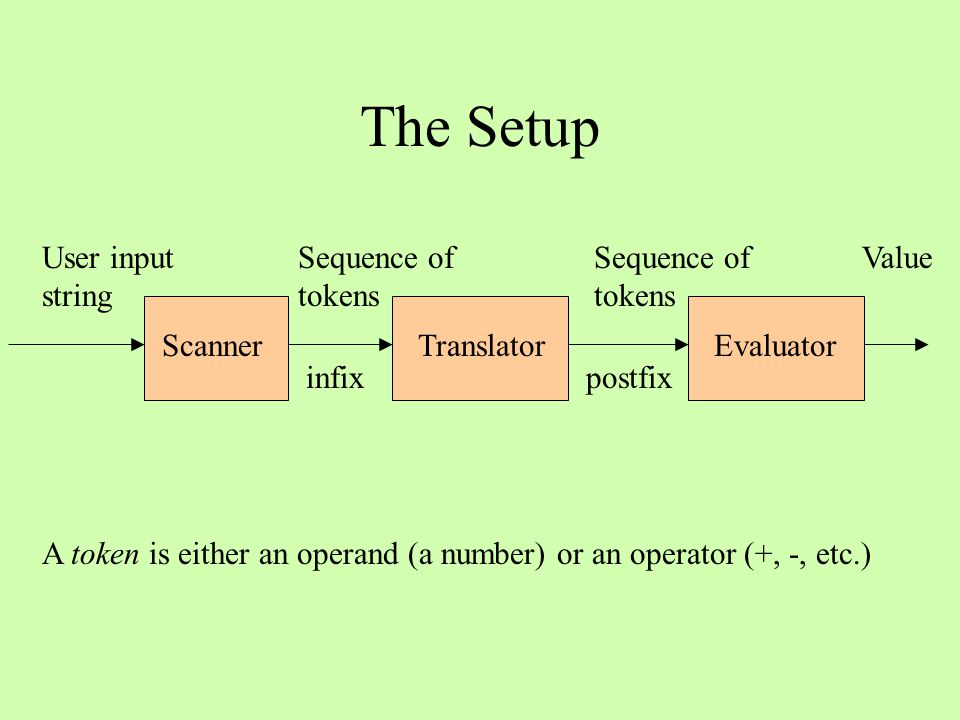 The Setup ScannerEvaluator User input string Sequence of tokens Value A token is either an operand (a number) or an operator (+, -, etc.) Translator S
