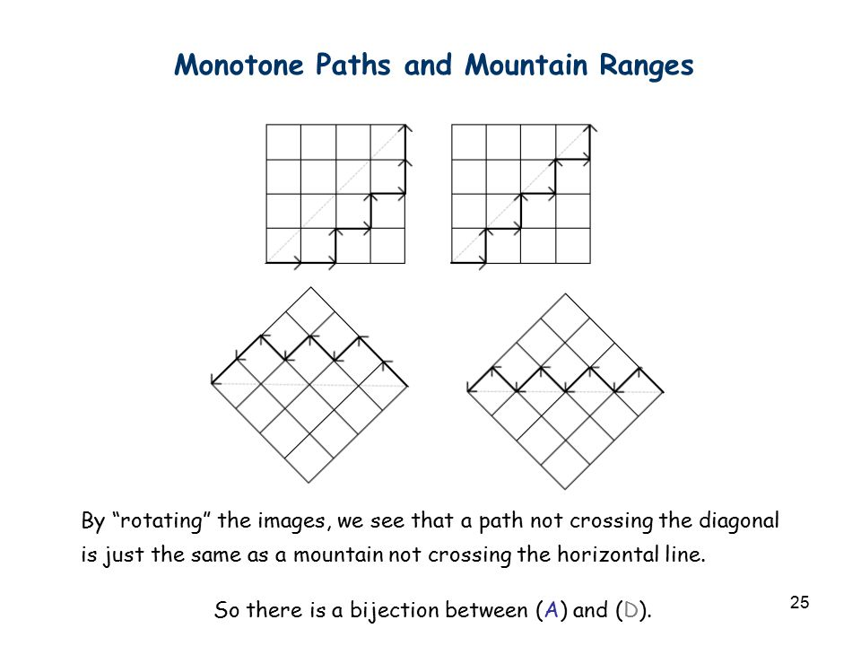 "25 Monotone Paths and Mountain Ranges By ""rotating"" the images, we see that a path not crossing the diagonal is just the same as a mountain not crossi"