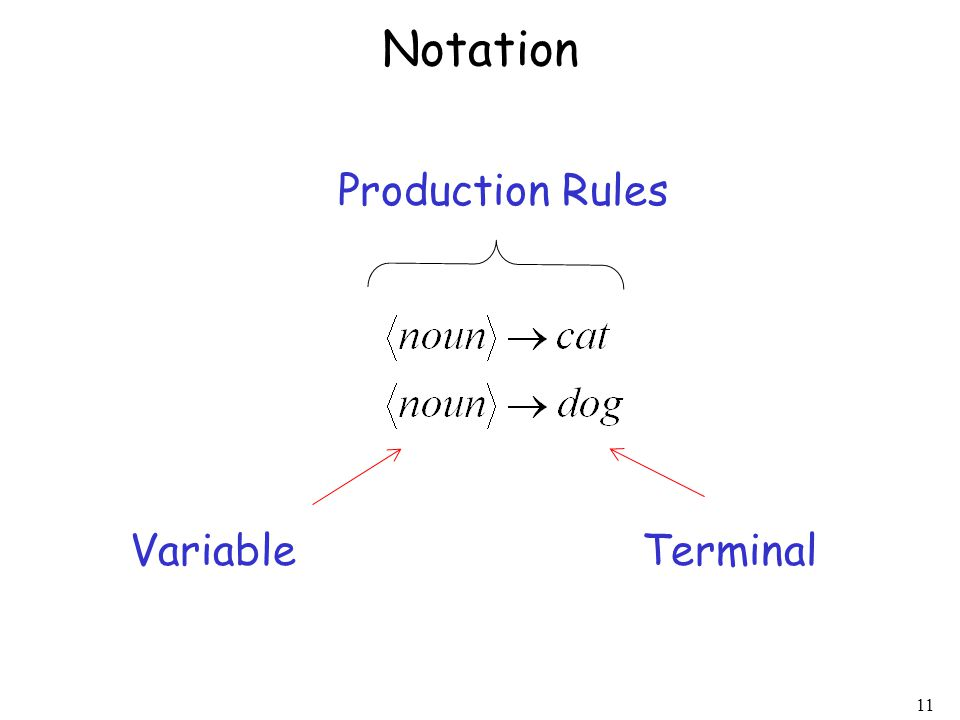 11 Notation VariableTerminal Production Rules