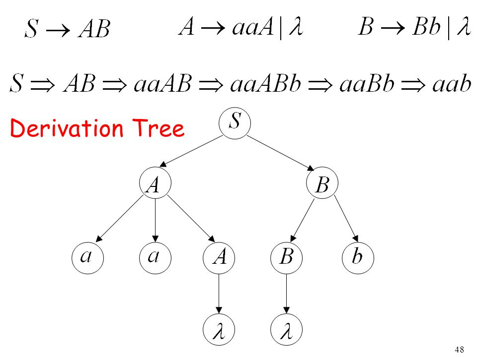 48 Derivation Tree