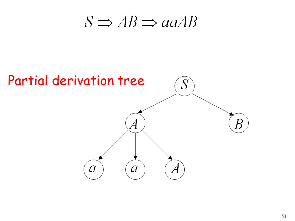 51 Partial derivation tree