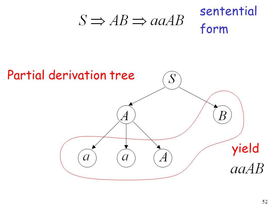 52 Partial derivation tree sentential form yield