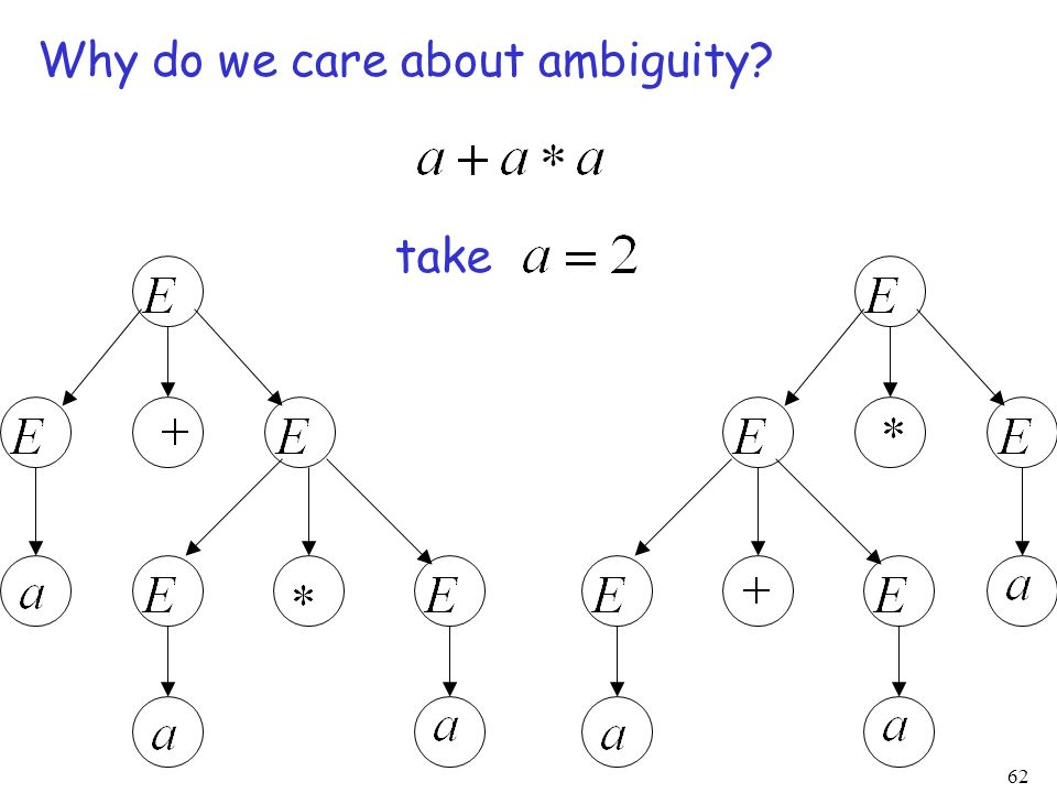 62 Why do we care about ambiguity take