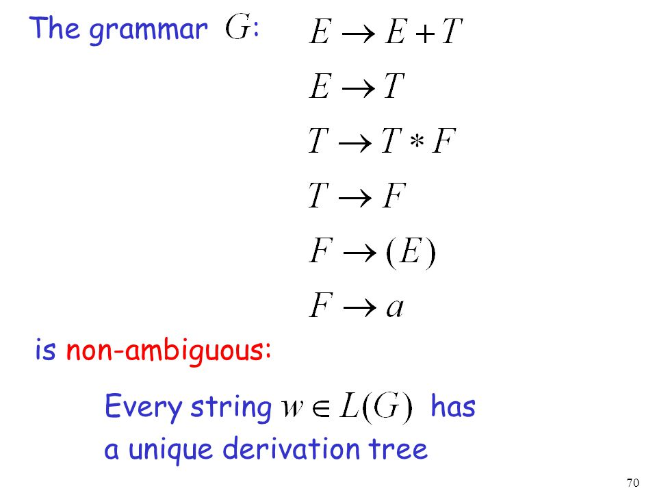 70 The grammar : is non-ambiguous: Every string has a unique derivation tree