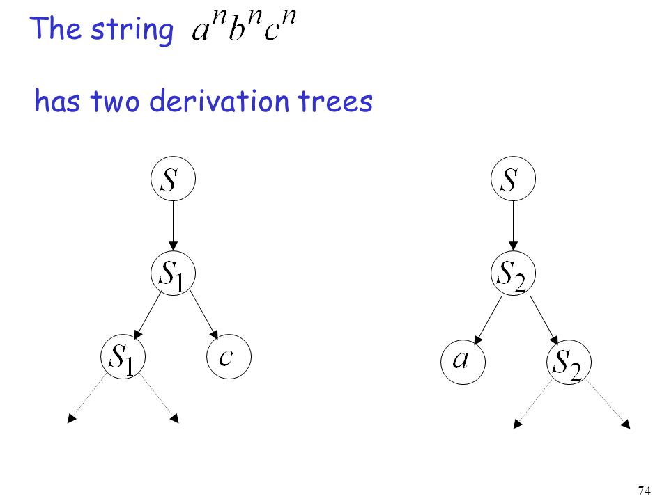 74 The string has two derivation trees