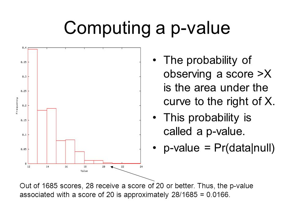 Computing a p-value The probability of observing a score >X is the area under the curve to the right of X.