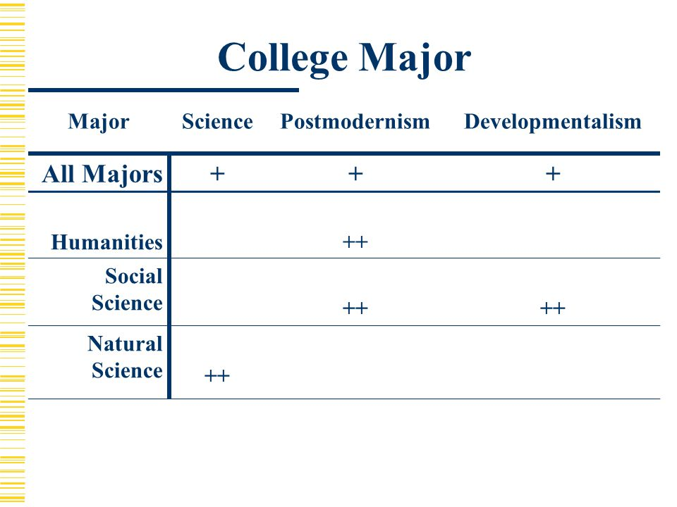 College Major MajorSciencePostmodernismDevelopmentalism All Majors+++ Humanities++ Social Science ++ Natural Science ++