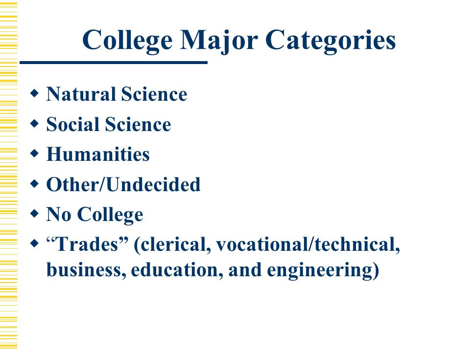 College Major Categories  Natural Science  Social Science  Humanities  Other/Undecided  No College  Trades (clerical, vocational/technical, business, education, and engineering)
