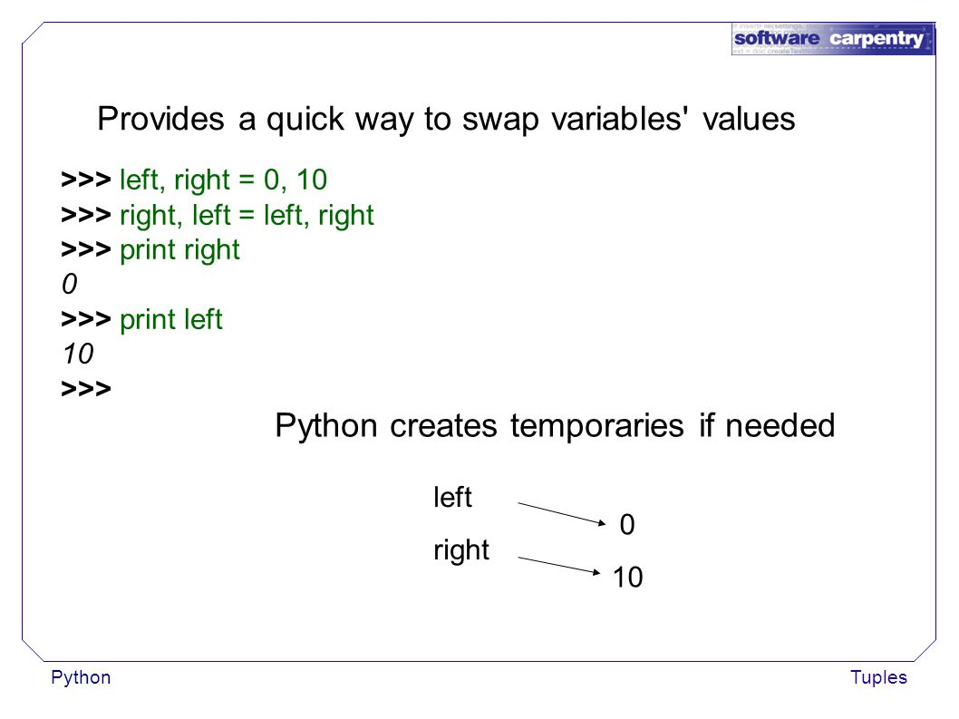 PythonTuples Provides a quick way to swap variables values >>> left, right = 0, 10 >>> right, left = left, right >>> print right 0 >>> print left 10 >>> Python creates temporaries if needed left right 0 10