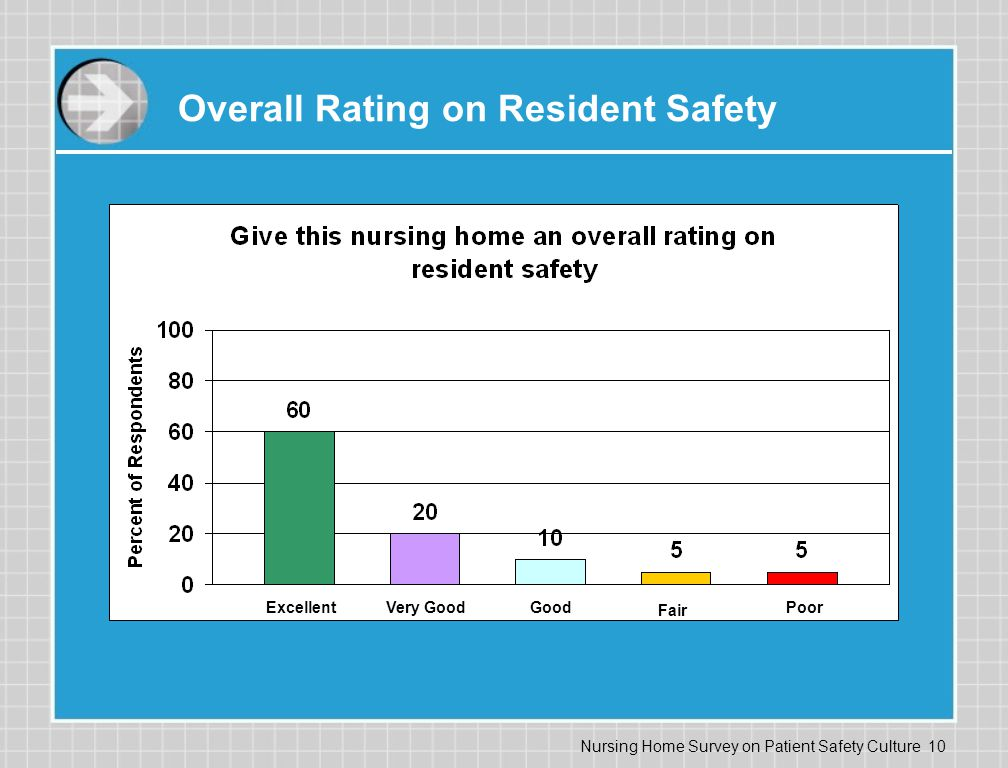 Nursing Home Survey on Patient Safety Culture 10 Overall Rating on Resident Safety ExcellentVery GoodGood Fair Poor