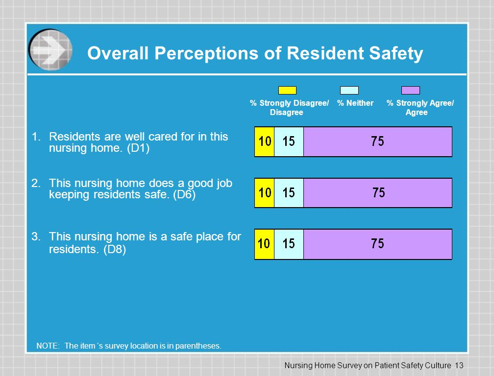 Nursing Home Survey on Patient Safety Culture 13 Overall Perceptions of Resident Safety % Strongly Disagree/ % Neither % Strongly Agree/ Disagree Agree NOTE: The item 's survey location is in parentheses.