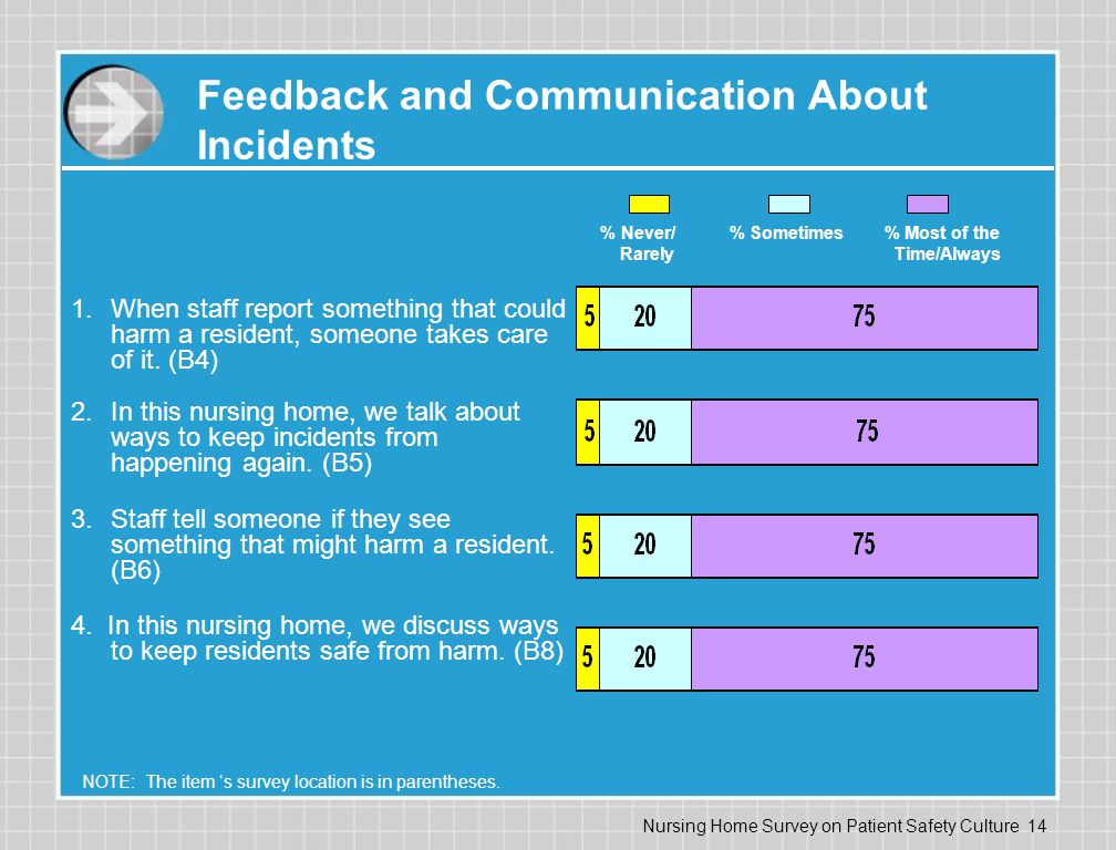 Nursing Home Survey on Patient Safety Culture 14 Feedback and Communication About Incidents 1.When staff report something that could harm a resident, someone takes care of it.