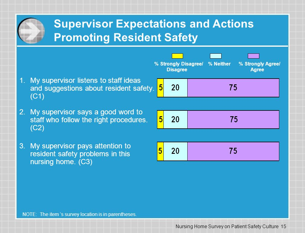 Nursing Home Survey on Patient Safety Culture 15 Supervisor Expectations and Actions Promoting Resident Safety 1.My supervisor listens to staff ideas and suggestions about resident safety.