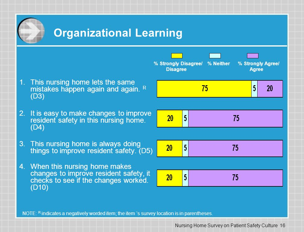 Nursing Home Survey on Patient Safety Culture 16 Organizational Learning 1.This nursing home lets the same mistakes happen again and again.