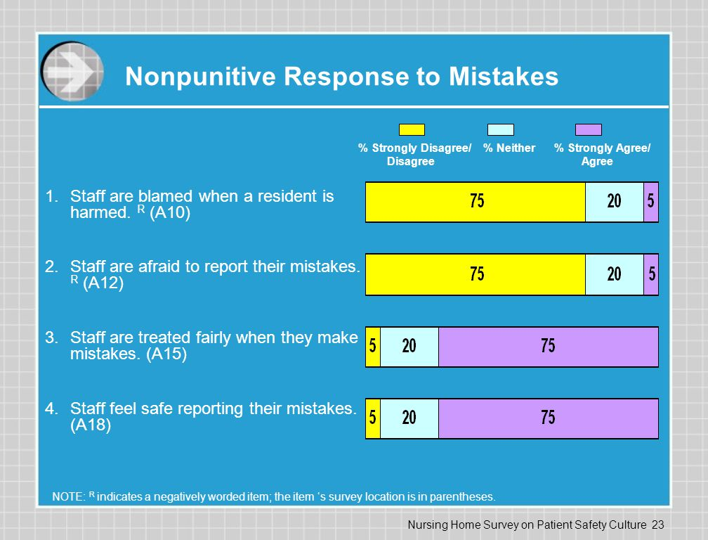 Nursing Home Survey on Patient Safety Culture 23 Nonpunitive Response to Mistakes 1.Staff are blamed when a resident is harmed.