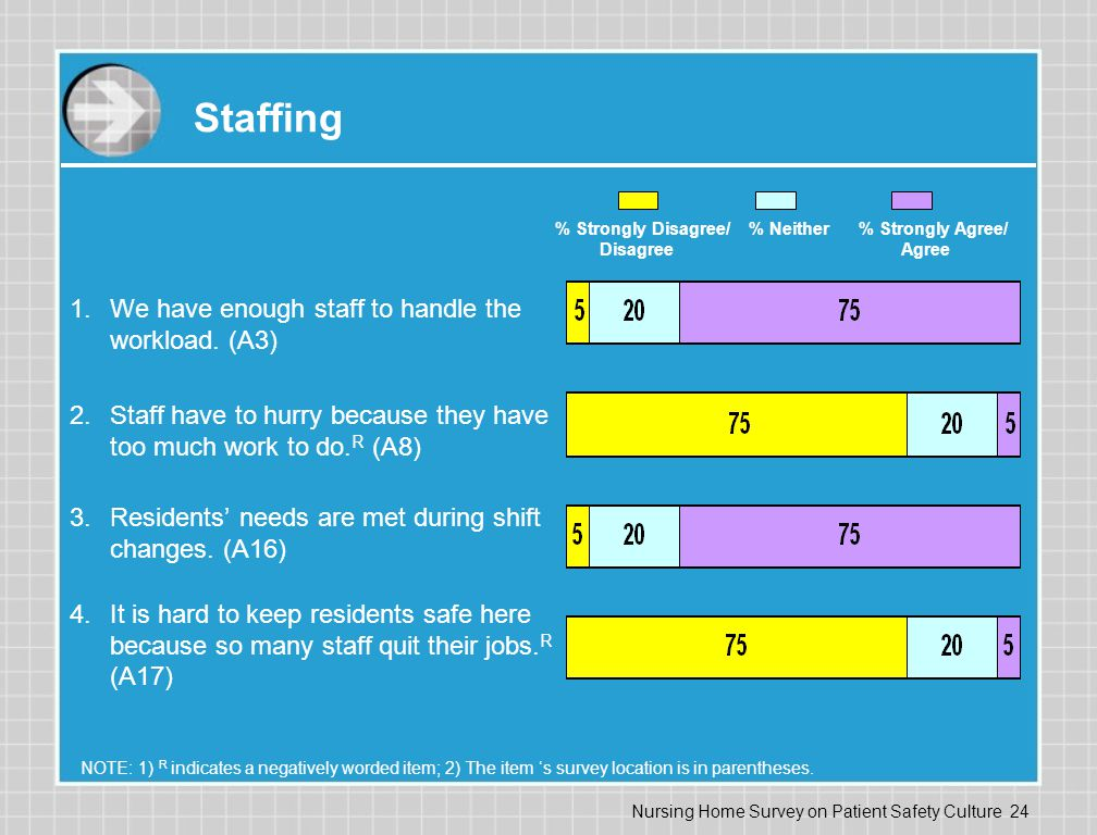 Nursing Home Survey on Patient Safety Culture 24 Staffing 1.We have enough staff to handle the workload.