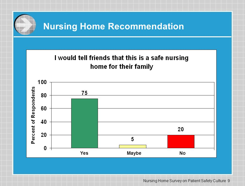 Nursing Home Survey on Patient Safety Culture 9 Nursing Home Recommendation YesMaybeNo