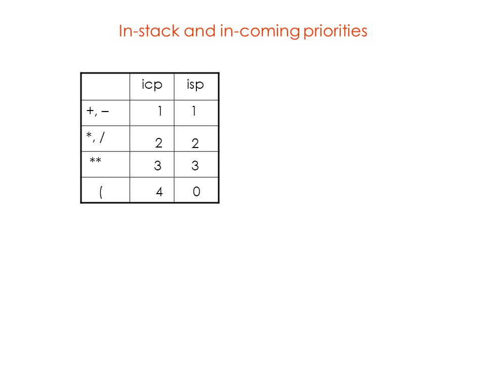In-stack and in-coming priorities icp isp +, – 1 1 *, / ** 2 2 3 ( 4 0