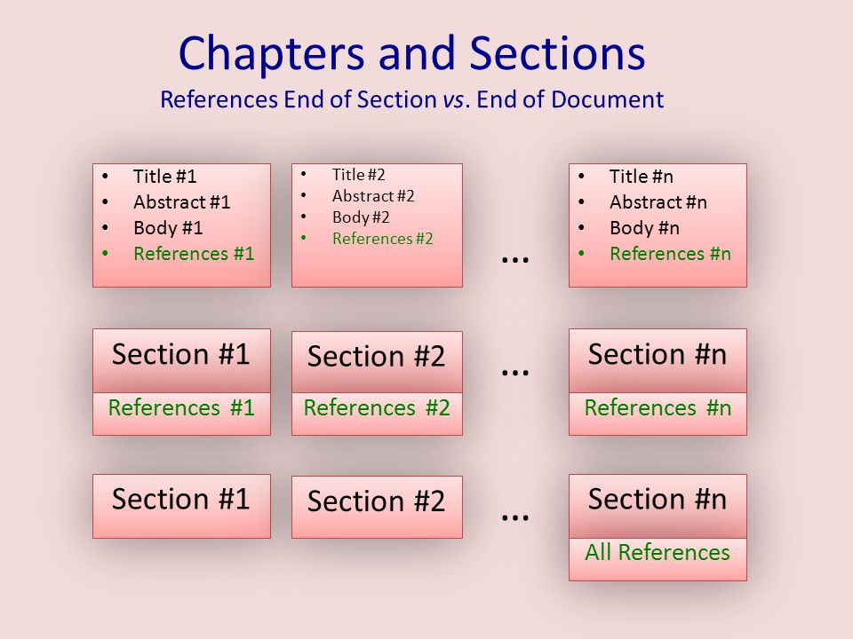 Chapters and Sections References End of Section vs. End of Document Section #1 Section #2 Section #n … Title #1 Abstract #1 Body #1 References #1 Titl