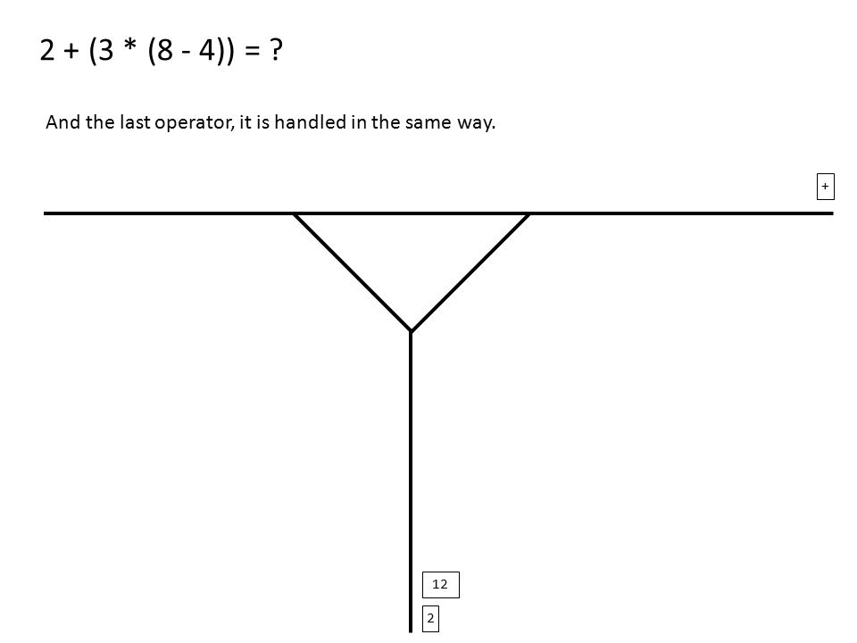 2 + (3 * (8 - 4)) = And the last operator, it is handled in the same way. 2 + 12
