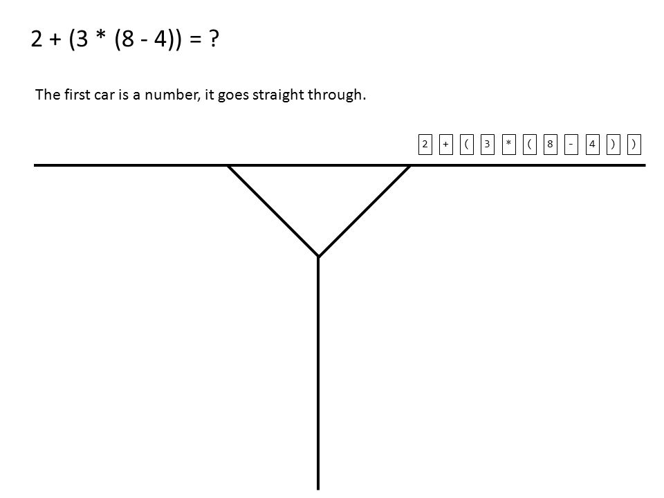 2 + (3 * (8 - 4)) = The first car is a number, it goes straight through. 2+(3*(8-4))