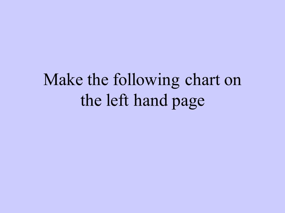 Make the following chart on the left hand page