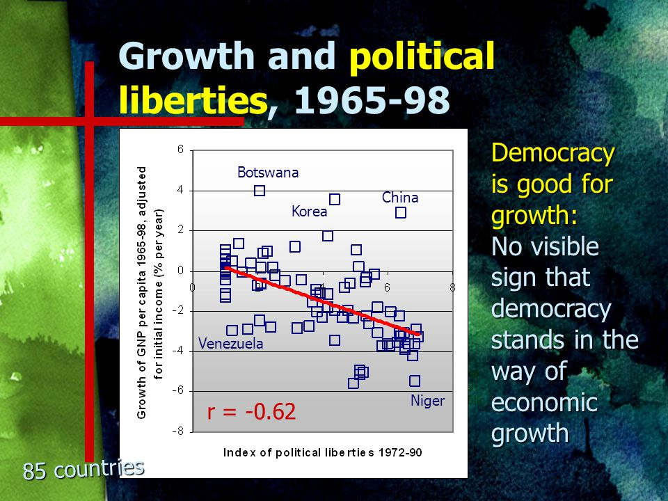 Regression results on growth and democracy Model 1 Model 2 Model 3 Political liberties 0.34(3.44)0.77(6.01)0.59(5.32) Initial income -1.14(4.64)-1.31(6.33) Natural capital -0.10(6.17) Investment Secondary education Fertility Adj.