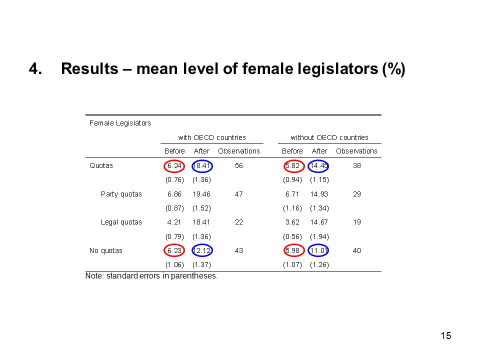 15 4.Results – mean level of female legislators (%) Note: standard errors in parentheses.