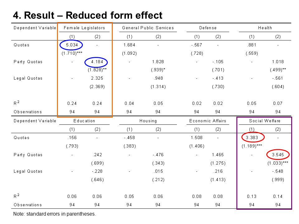4. Result – Reduced form effect