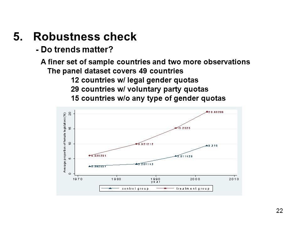22 5.Robustness check - Do trends matter.