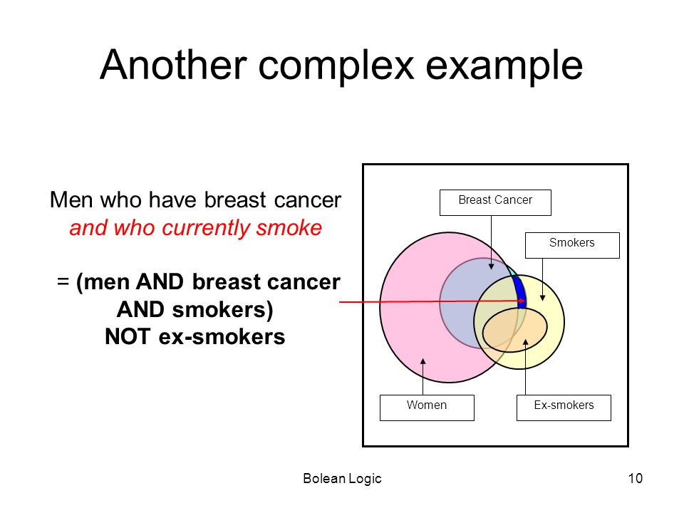 Bolean Logic10 Breast Cancer Ex-smokersWomen Smokers Men who have breast cancer and who currently smoke = (men AND breast cancer AND smokers) NOT ex-s