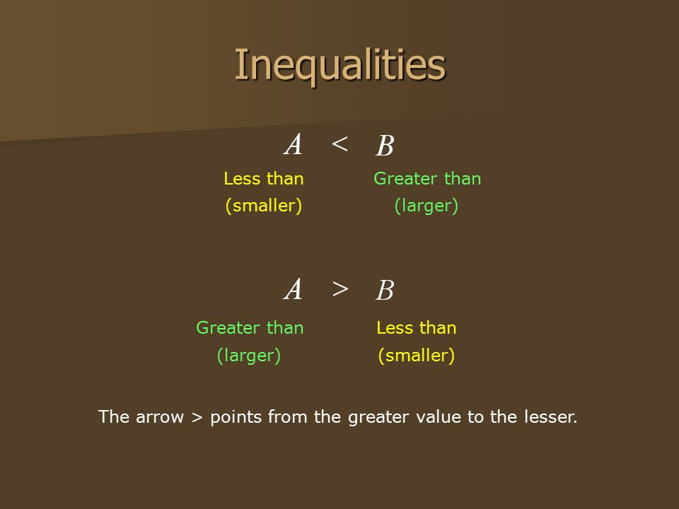 Inequalities Less thanGreater than (smaller)(larger) Less thanGreater than (smaller)(larger) The arrow > points from the greater value to the lesser.