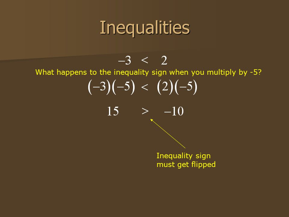 Inequalities Inequality sign must get flipped What happens to the inequality sign when you multiply by -5