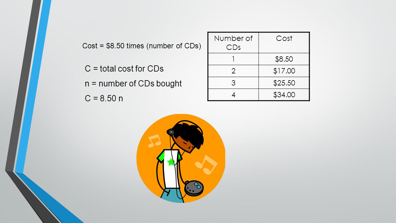 Number of CDs Cost 1$8.50 2$17.00 3$25.50 4$34.00 Cost = $8.50 times (number of CDs) C = total cost for CDs n = number of CDs bought C = 8.50 n
